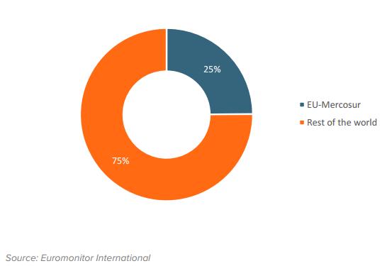 Despesas globais do consumidor (US $ milhões)