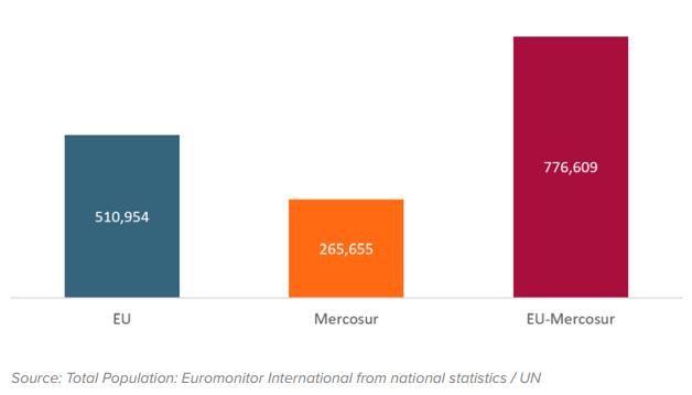 População UE-Mercosul