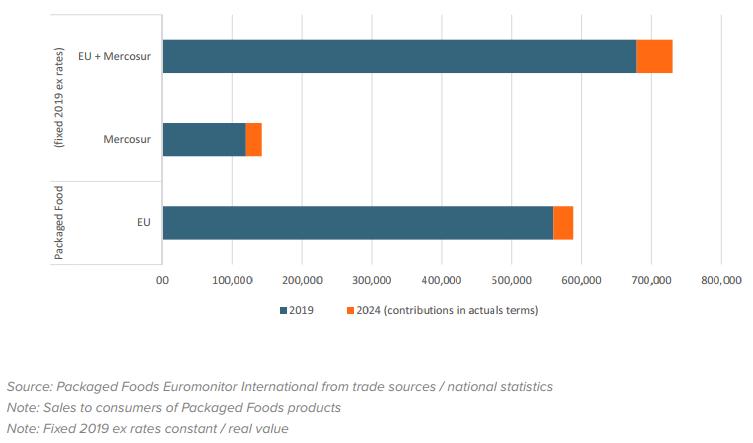 Previsão de tamanho do mercado de alimentos embalados