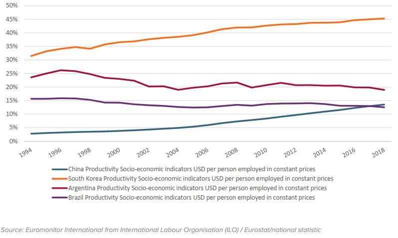 Produtividade: em relação à produtividade dos EUA em% Termos