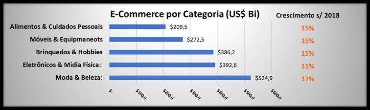 E-commerce por categoria